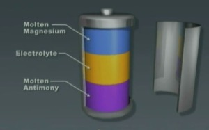 Liquid metal batteries developed by Group Sadoway.