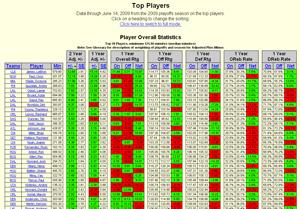 Screen shot of basketballvalue.com